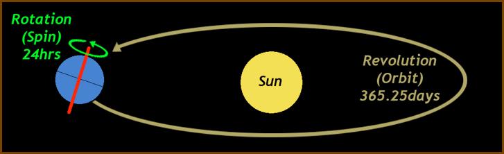 polar alignment